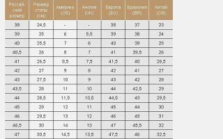 Как выбрать размер обуви на Алиэкспресс: мужской, женский и детский