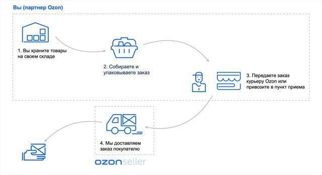 Как продавать на Озоне: требования, как стать поставщиком