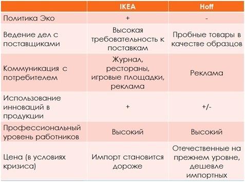 Хофф или ИКЕА: что лучше, плюсы и минусы
