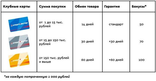Как узнать сколько бонусов на карте Спортмастер