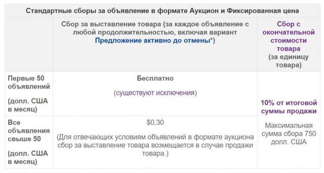 Как зарегистрироваться на ebay: в качестве покупателя, продавца